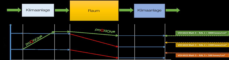 Vergleich Aussenluft und mit proOXiON aufbereitet VDI 6022 Blatt 3 enolution